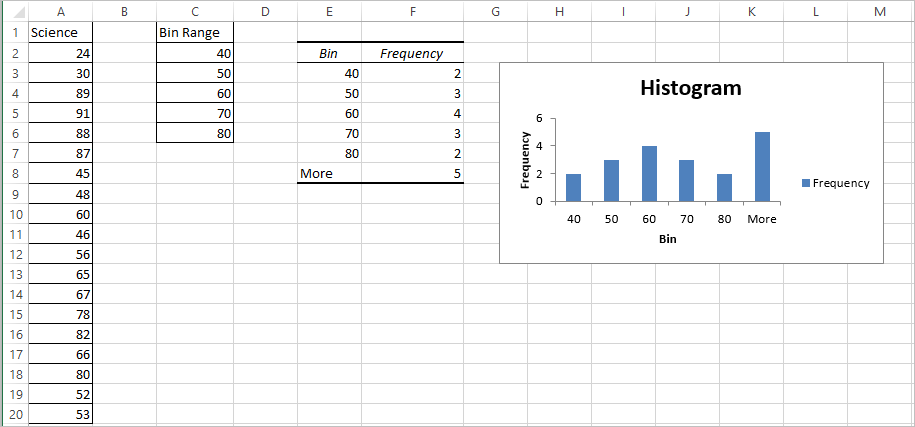 Histogram in Excel 5