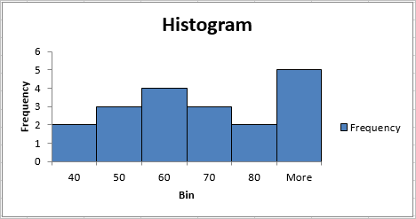 Histogram in Excel 6
