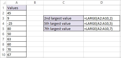 LARGE Function in Excel 1