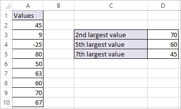 LARGE Function in Excel 2