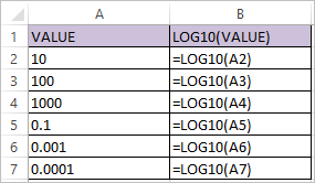 LOG10 function in Excel 1