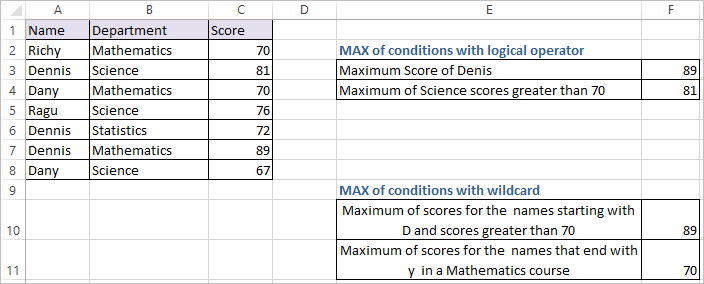 MAXIFS Function in Excel 2