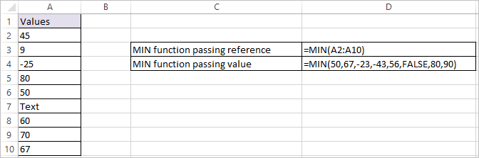 MIN function in Excel 1
