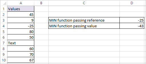 MIN function in Excel 2