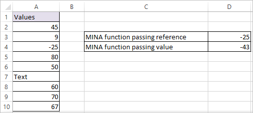 MINA Function in Excel 2
