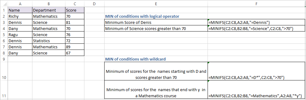 MINIFS function in Excel 1
