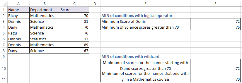 MINIFS function in Excel 2