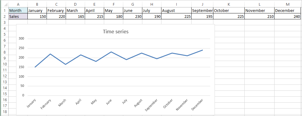Moving Average in Excel 2