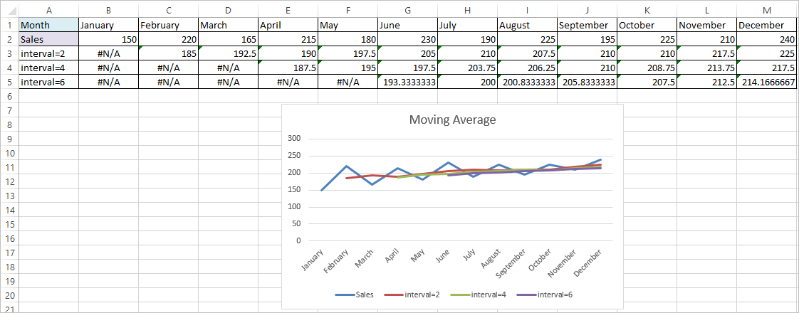 Moving Average in Excel 6