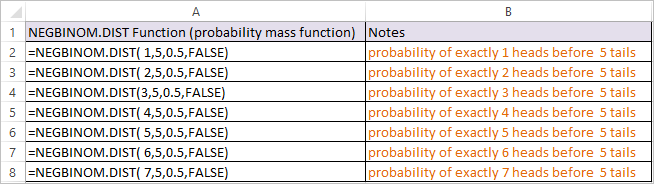 NEGBINOM.DIST Function in Excel 1