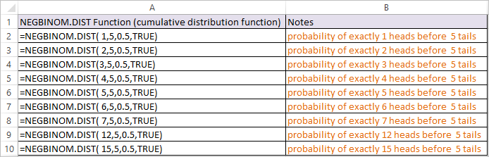 NEGBINOM.DIST Function in Excel 4