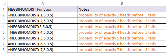 NEGBINOMDIST Function in Excel 1