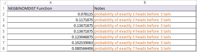 NEGBINOMDIST Function in Excel 2