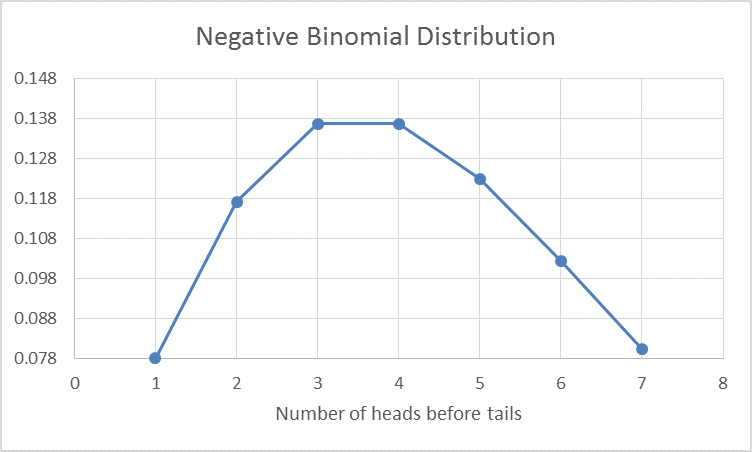 NEGBINOMDIST Function in Excel 3