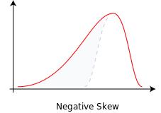 SKEW Function in Excel 2