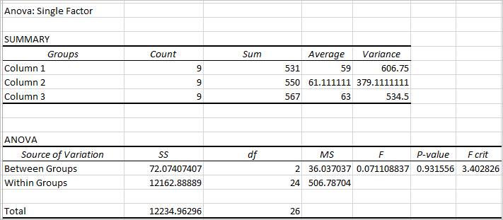 one way ANOVA in Excel 5