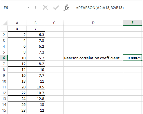PEARSON Function in Excel