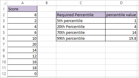 PERCENTILE FUNCTION IN EXCEL 2