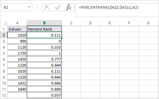 PERCENTRANK Function in Excel 3