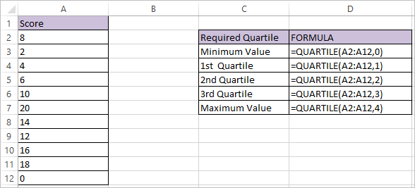 QUARTILE Function in Excel 1