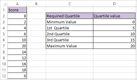 QUARTILE Function in Excel 2