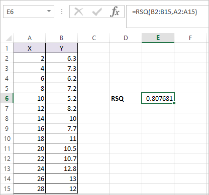 RSQ Function in Excel 2