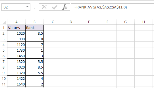 RANK.AVG Function in Excel 1