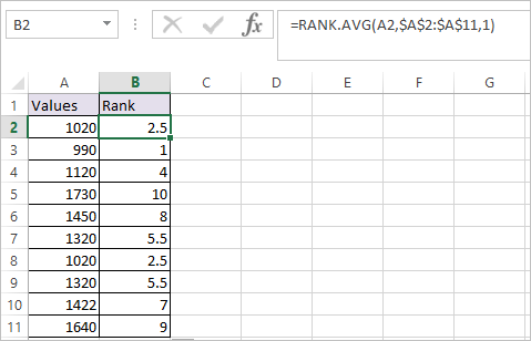 RANK.AVG Function in Excel 2