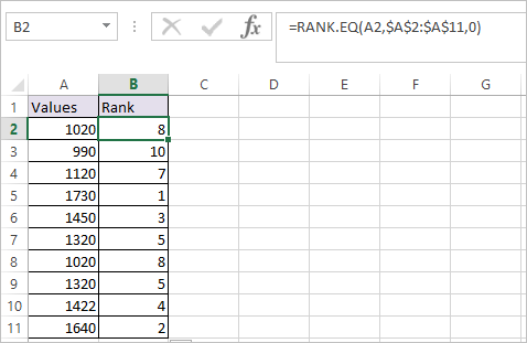 RANK.EQ Function in Excel 1