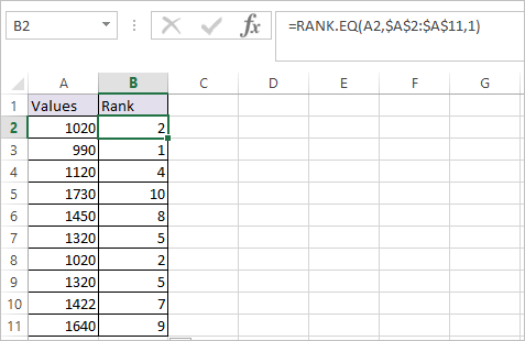 RANK.EQ Function in Excel 2