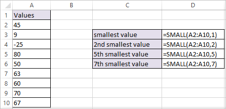 SMALL Function in Excel 1