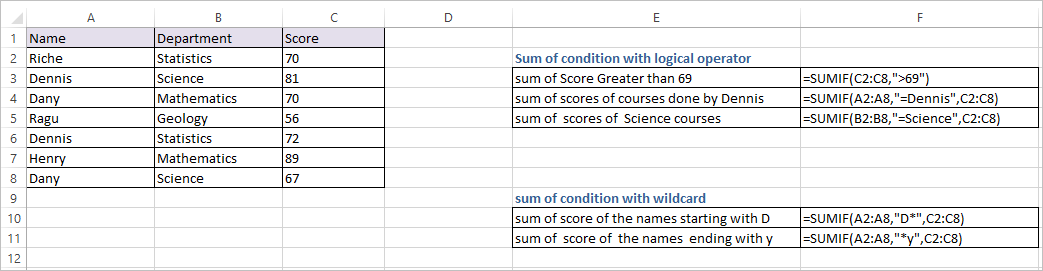 SUMIF Function in Excel 1