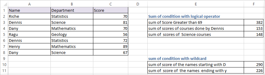 SUMIF Function in Excel 2