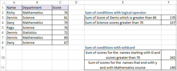 SUMIFS Function in Excel 2