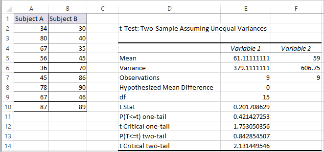 T Test in Excel 5