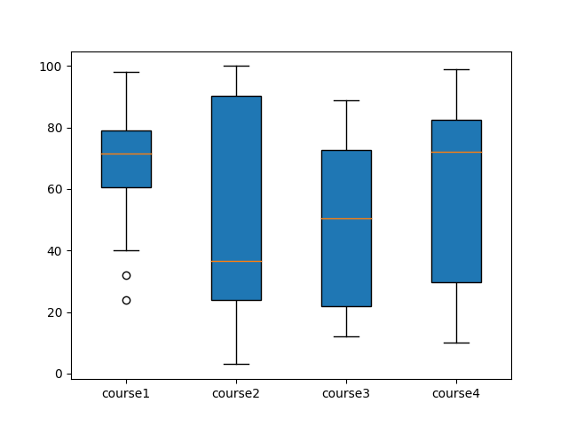 Box plot in Python with matplotlib - DataScience Made Simple