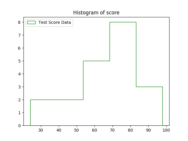 how to draw a histogram in python