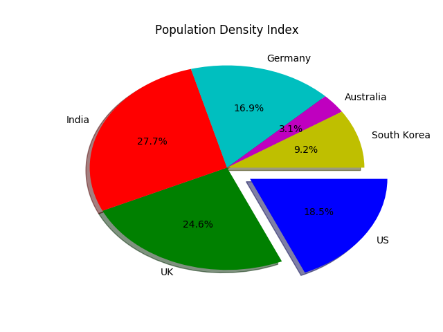 Pie chart in python with legends datascience made simple pie chart in python 2 ccuart Choice Image