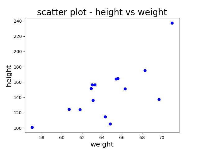 scatter plot in python 1