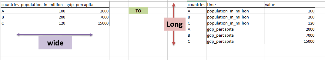 Reshape wide to long in pandas python with melt() function 0