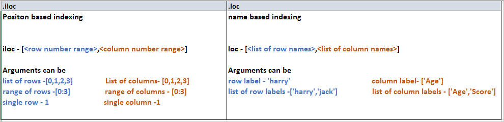 Indexing with iloc, loc and ix in pandas python 0