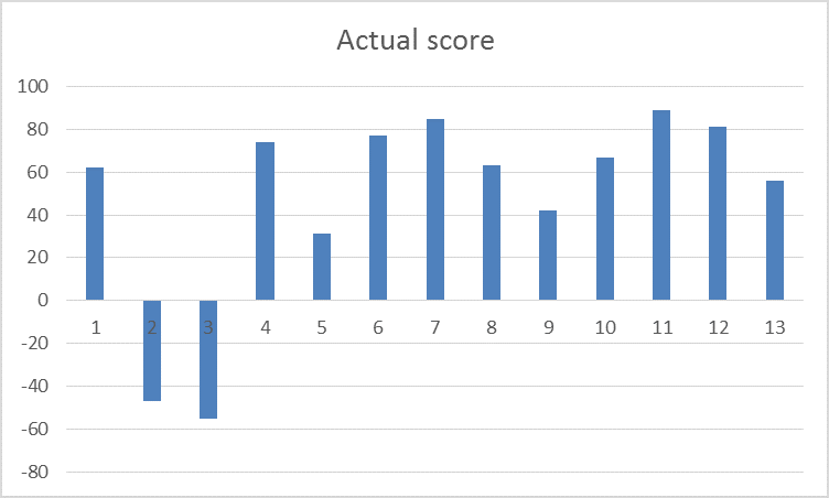 scaling-and-normalizing-the-column-pandas-actual-score