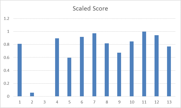 scaling-and-normalizing-the-column-pandas-scaled-score