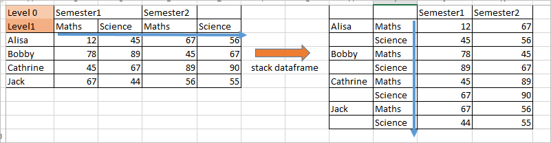 Reshape using Stack and unstack function in Pandas python 00