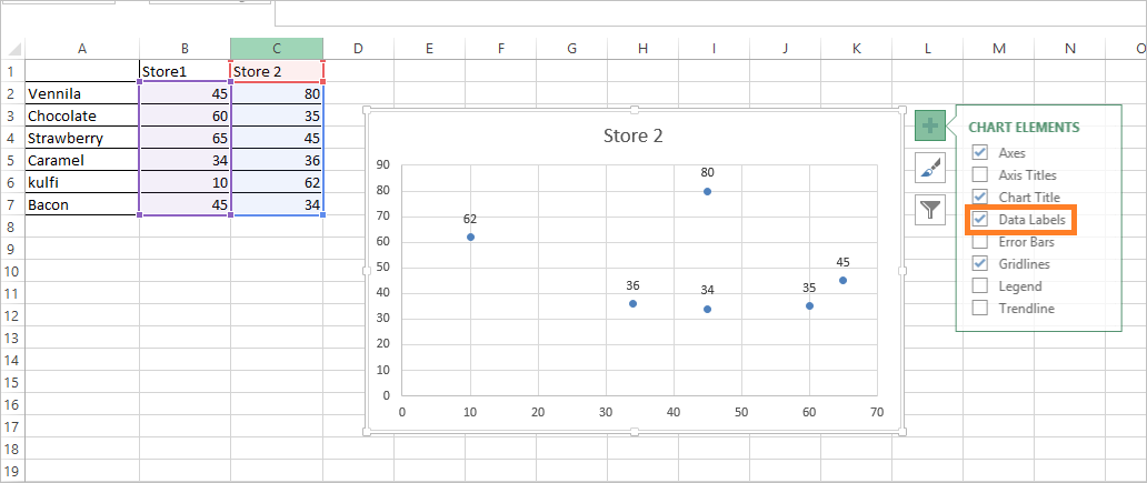 Scatter plot with label 2