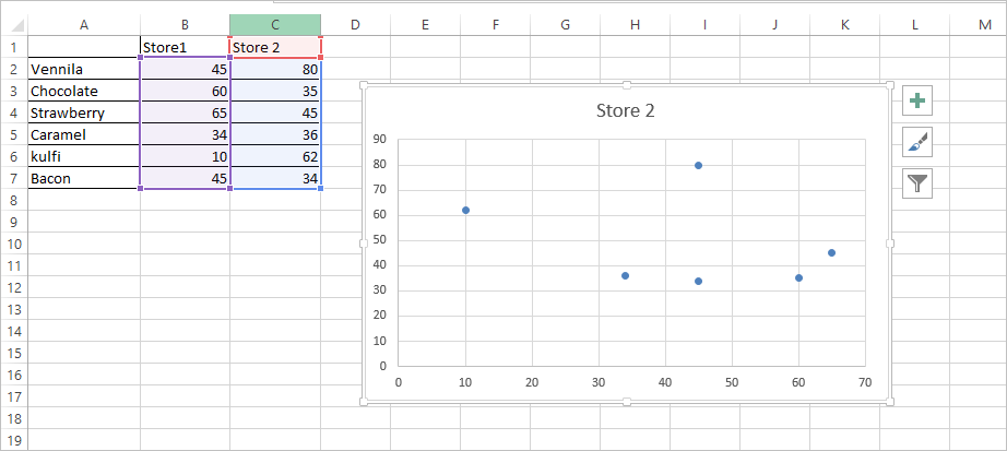 Scatter plot with label 1