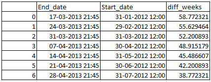 Difference between two dates in days , weeks, Months and years in Pandas python 1