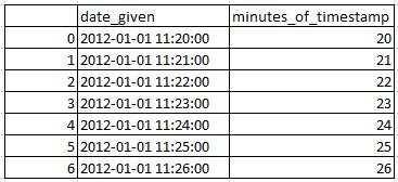 Get Minutes from timestamp (date) in pandas python