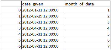 Get Month from date in pandas python 2