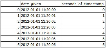 Get Seconds from timestamp in pandas python 2